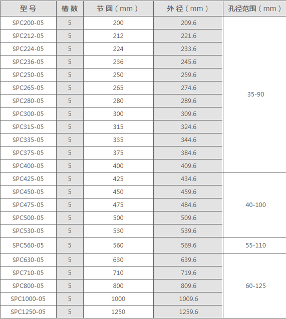 SPC型5槽皮带轮规格表