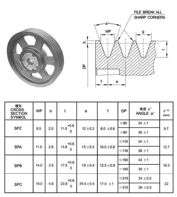 欧标皮带轮型号规格表